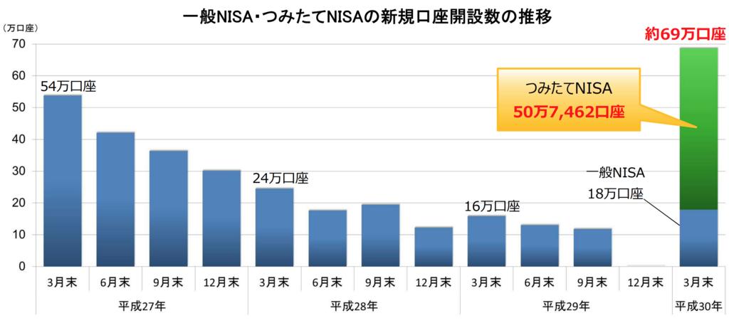 図1 一般NISA・つみたてNISAの新規口座開設数の推移
