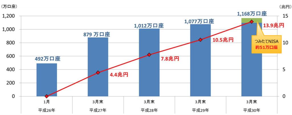 NISA(一般・つみたて) 口座数及び買付額の推移