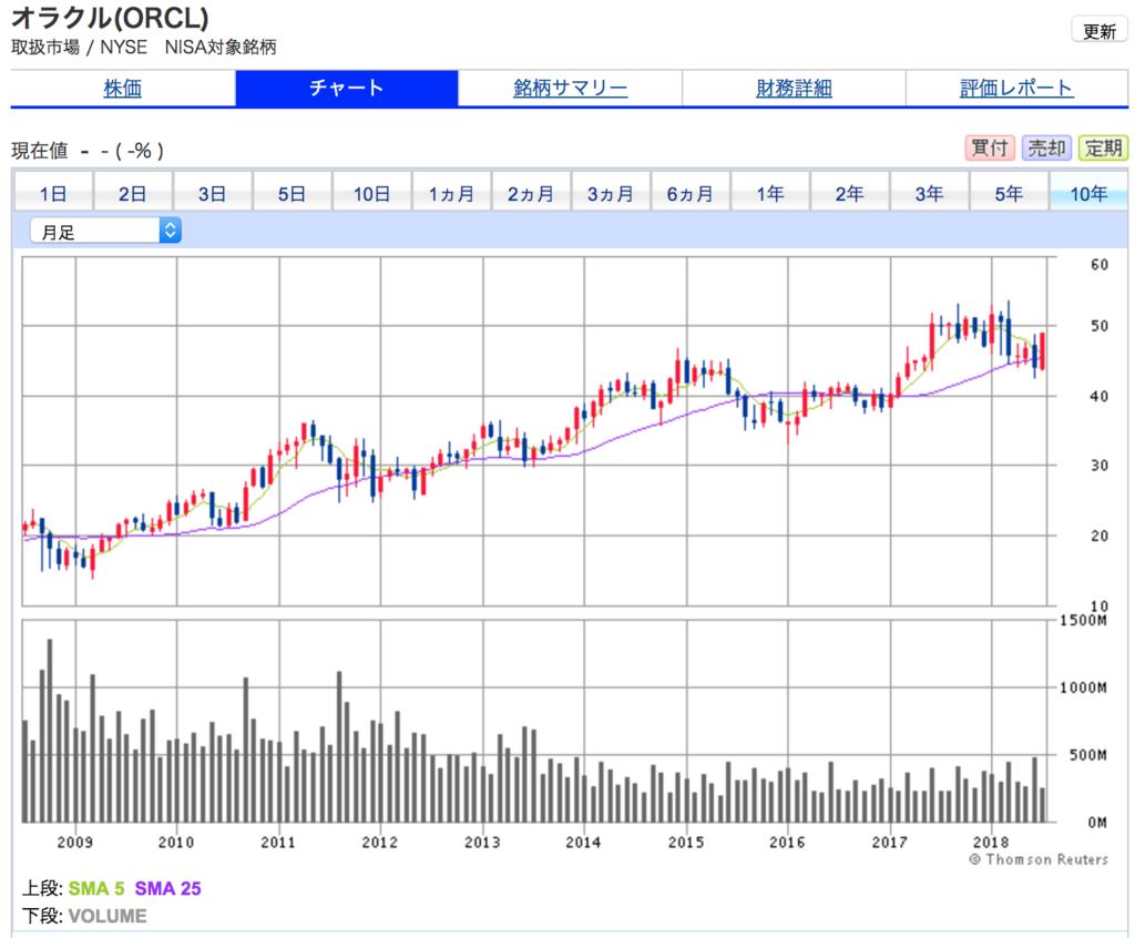 オラクルの10年間の株価チャート 10年間で2.5倍になっています。