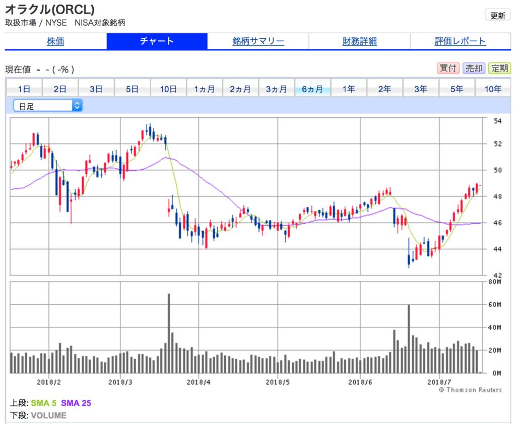 オラクルの直近6ヶ月間の株価チャート