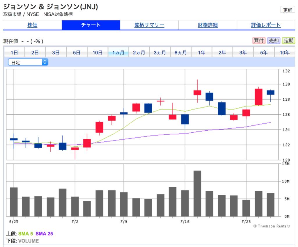 ジョンソンエンドジョンソンの1ヶ月間の株価チャート。120ドルが底値で上昇をはじめたように見える