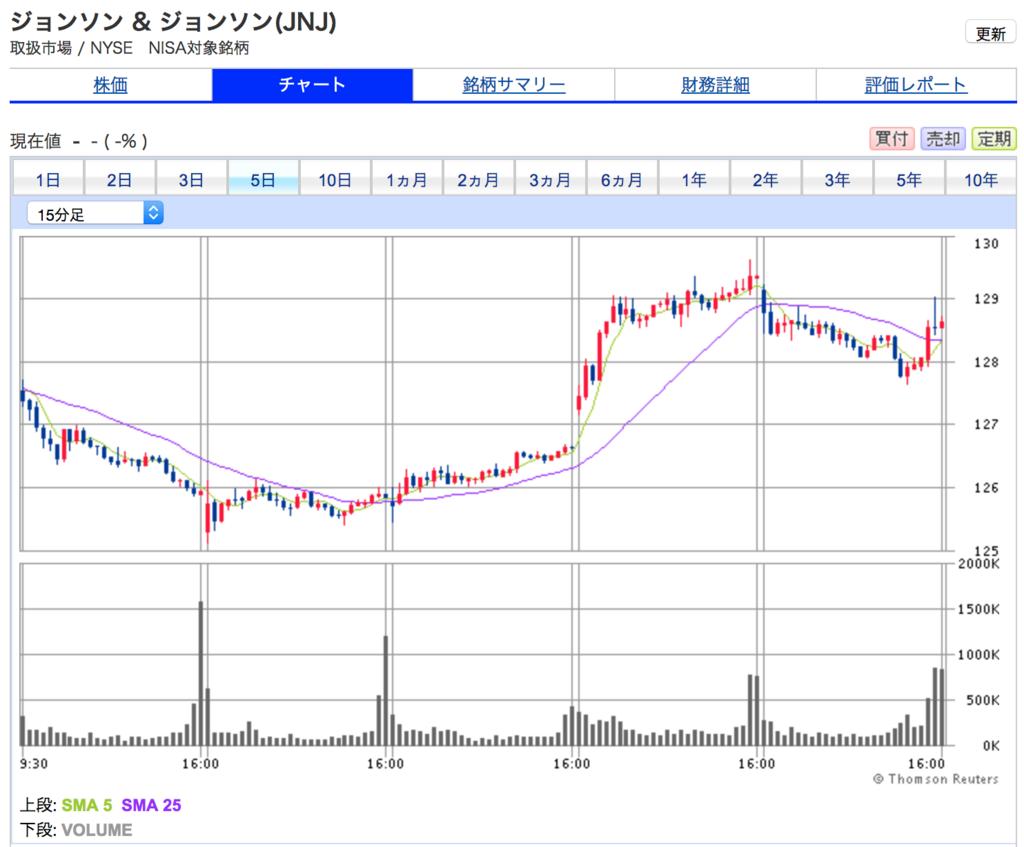 ジョンソンエンドジョンソンの5日間の株価チャート。短期的な?株価上昇局面が訪れた
