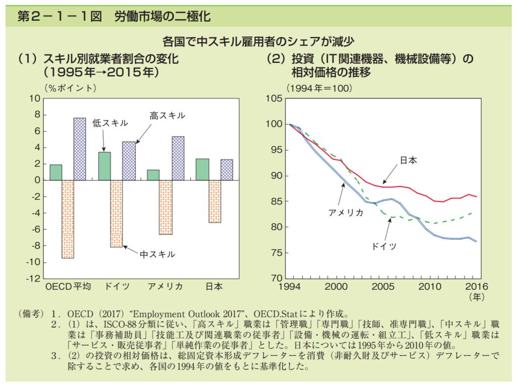 第2−1−1図 労働市場の二極化のグラフ