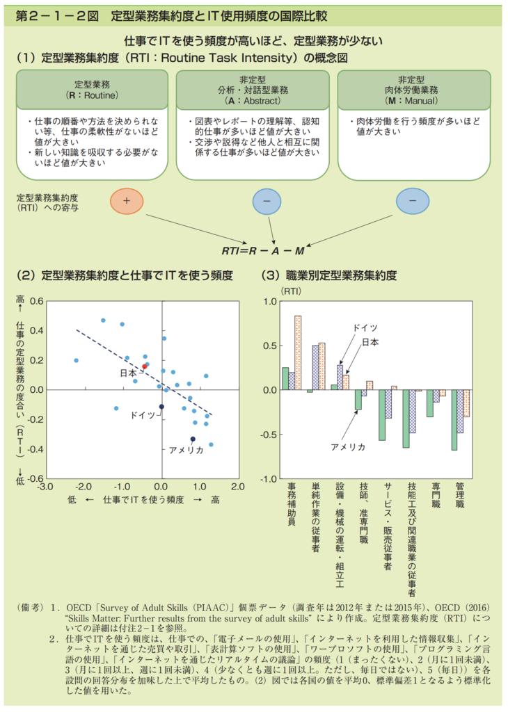 第2−1−2図 定型業務集約度とIT使用頻度の国際比較のグラフ