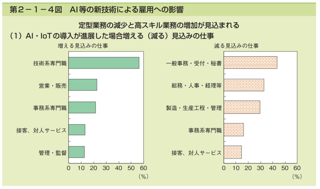 第2−1−4図 AI等の新技術による雇用への影響のグラフ