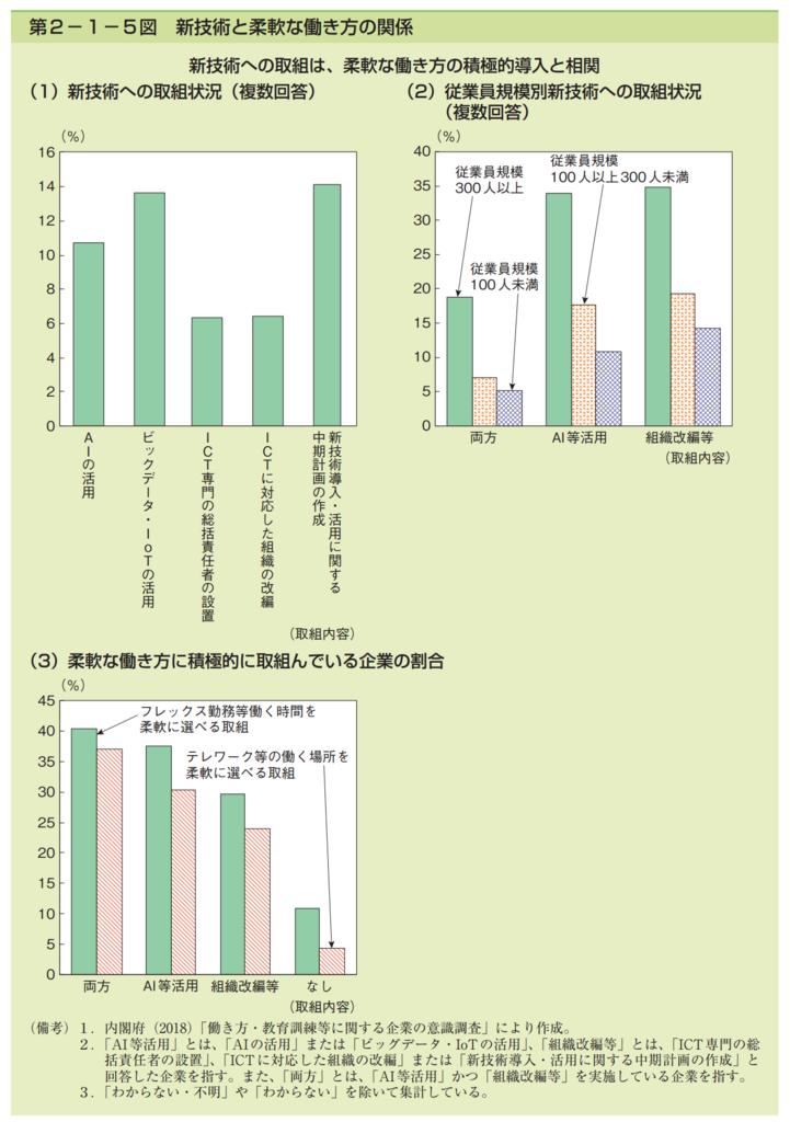 第2−1−5図 新技術と柔軟な働き方の関係