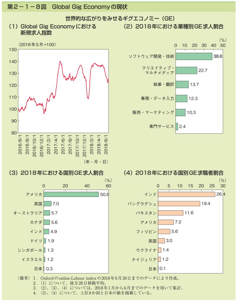 第2−1−8図 Global Gig Economyの現状のグラフ