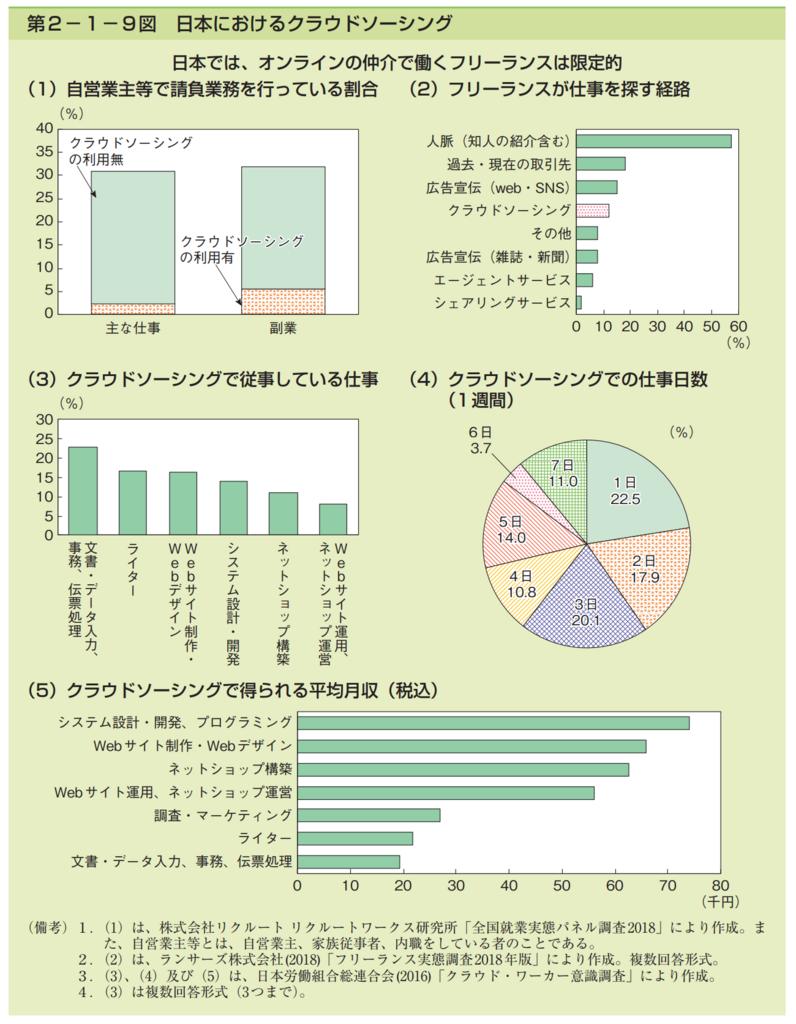 第2−1−9図 日本におけるクラウドソーシング