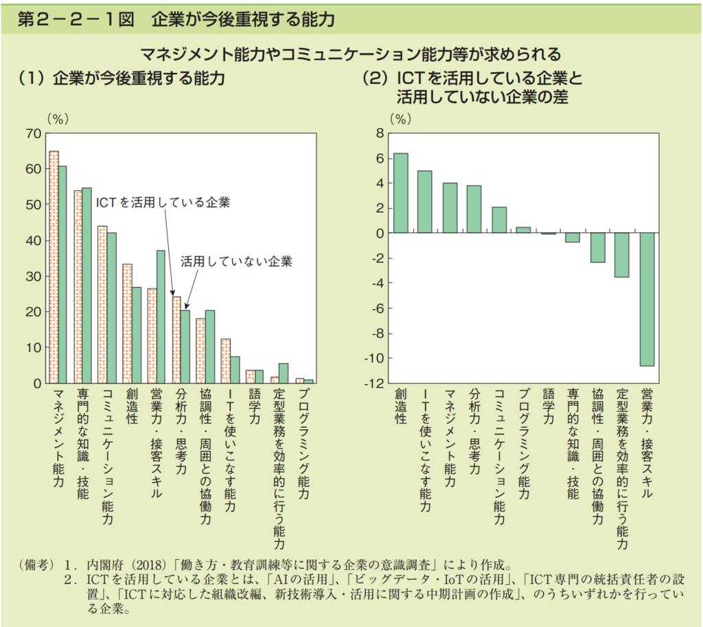 第2−2−1図 企業が今後重視する能力のまとめグラフ集