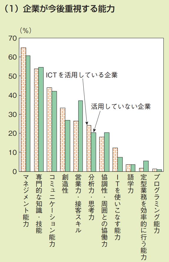 企業が今後重視する能力のまとめグラフ集 企業が今後重視する能力の表示グラフ