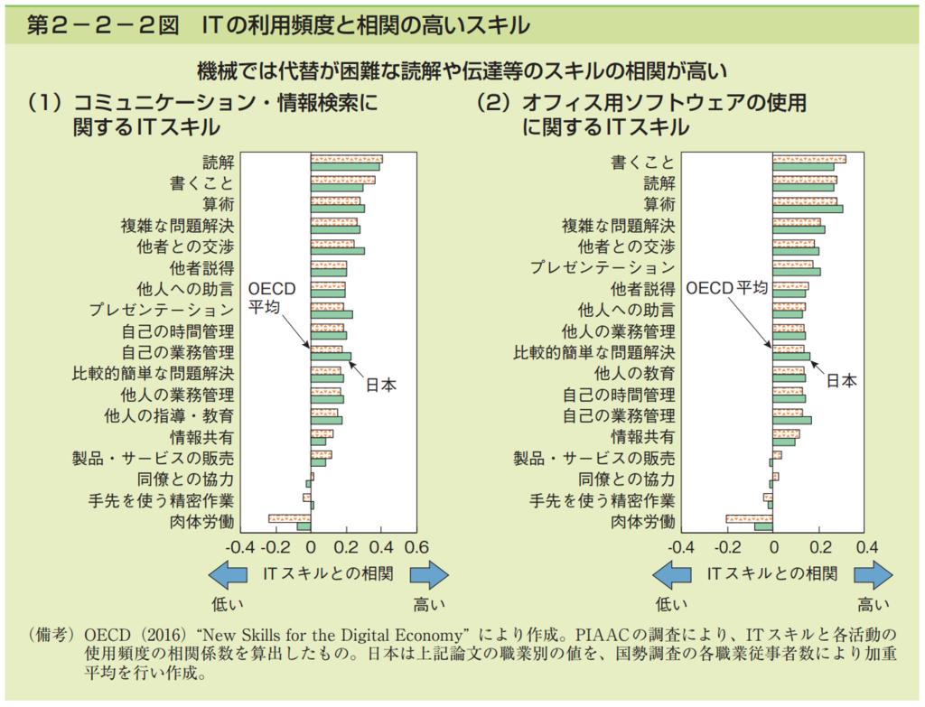 第2−2−2図 ITの利用頻度と相関の高いスキルの一覧まとめグラフ集