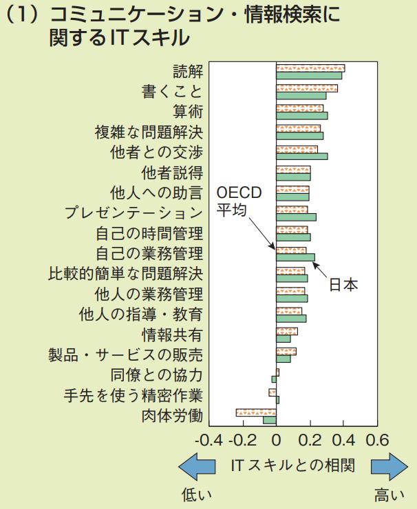 ITの利用頻度と相関の高いスキル コミュニケーション・情報検索に関するITスキルを説明するグラフ