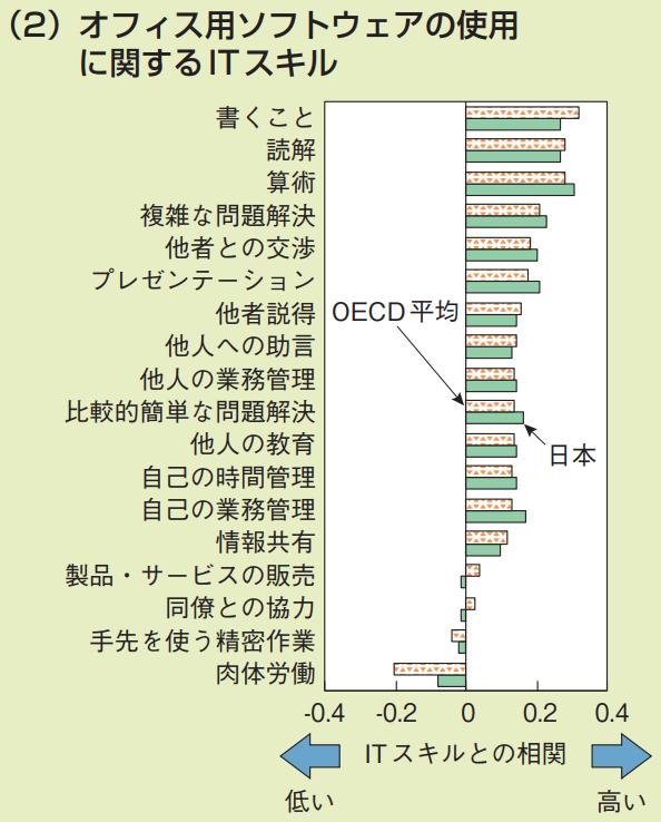 ITの利用頻度と相関の高いスキル オフィス用ソフトウェアの使用に関するITスキルを説明するグラフ