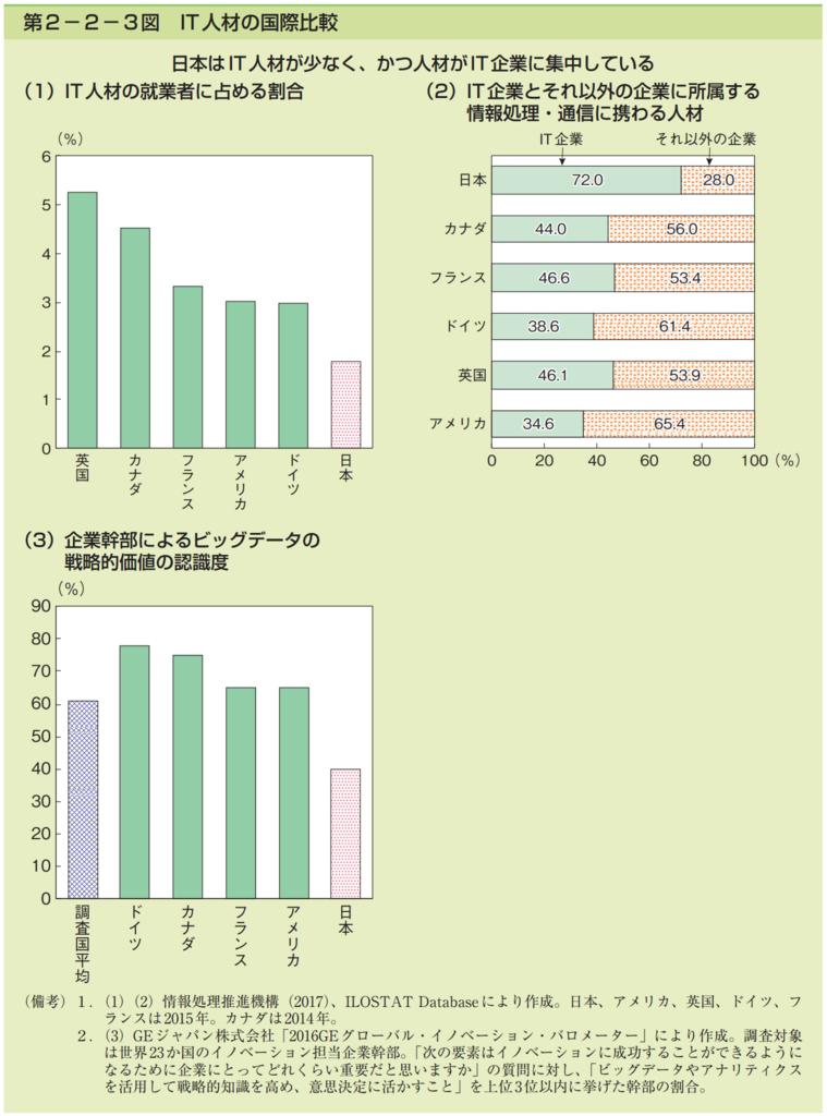 第2−2−3図 IT人材の国際比較 のグラフ集