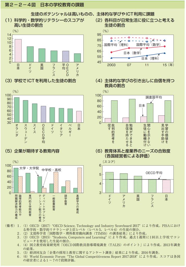 第2−2−4図 日本の学校教育の課題
