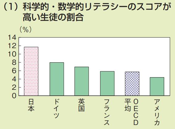 日本の学校教育の課題 科学的・数学的リテラシーのスコアが高い生徒の割合(日本は非常に高い結果を示しているグラフ