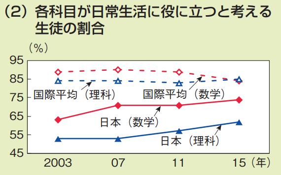 日本の学校教育の課題 各科目が日常生活に役に立つと考える生徒の割合(国別の分析結果のグラフ)