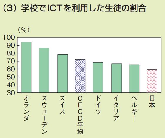 日本の学校教育の課題 学校でICTを利用した生徒の割合の国別のグラフ