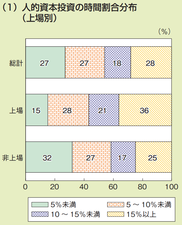 人的資本投資の推計 人的資本投資の時間割合分布