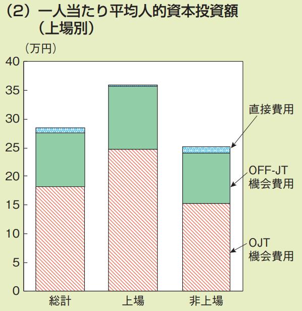 人的資本投資の推計 一人当たりの平均人的資本投資額(上場別)