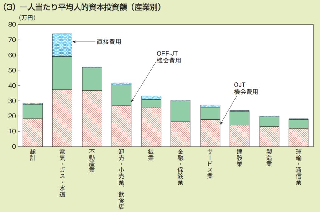 人的資本投資の推計 一人当たりへ金人的資本投資額(産業別)