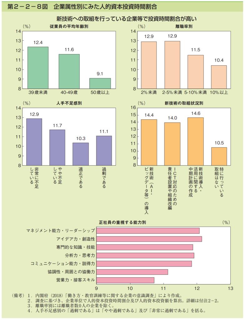 第2−2−8図 企業属性別にみた人的資本投資時間割合