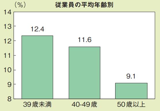 企業属性別にみた人的資本投資時間割合 従業員の平均年齢別