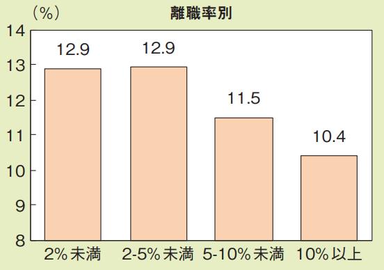 企業属性別にみた人的資本投資時間割合 離職率別