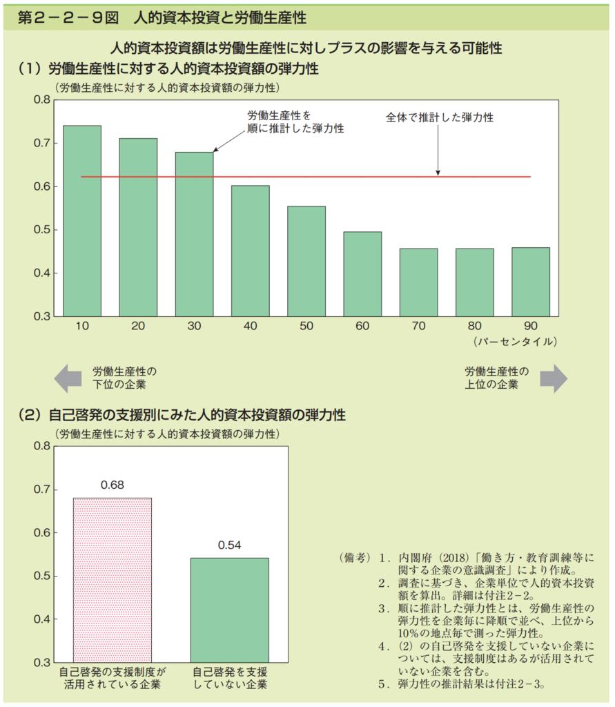 第2−2−9図 人的資本投資と労働生産性