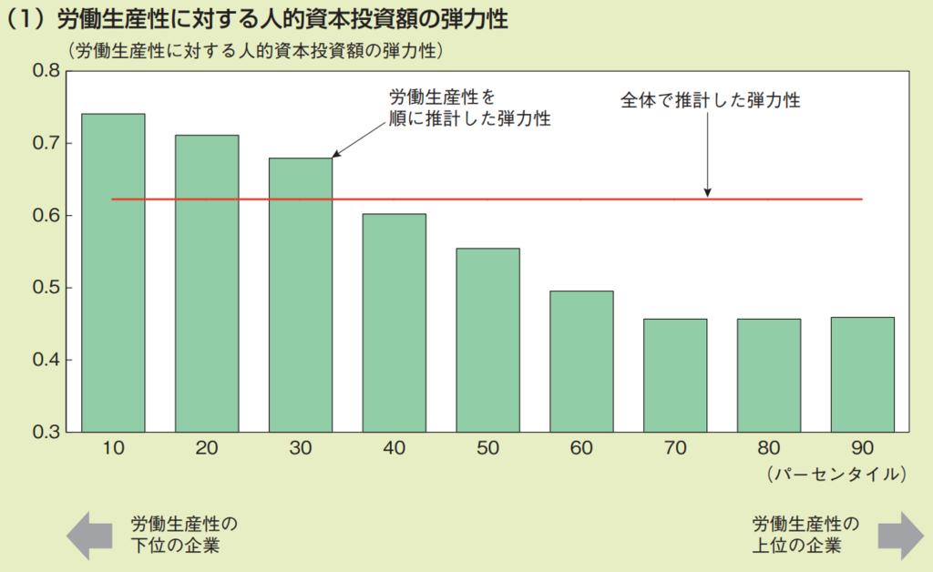 人的資本投資と労働生産性 労働生産性に対する人的資本投資額の弾力性