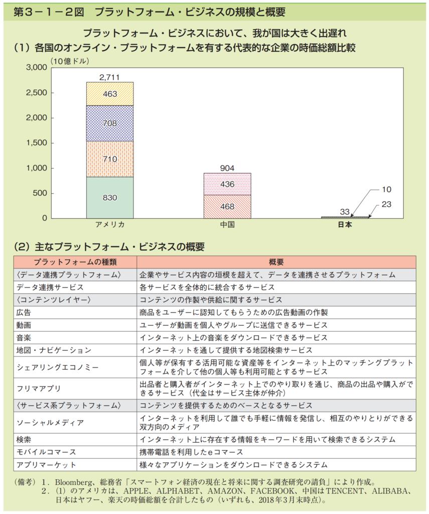 第3−1−2図 プラットフォーム・ビジネスの規模と概要。プラットフォームビジネスにおいて、我が国は大きく出遅れ