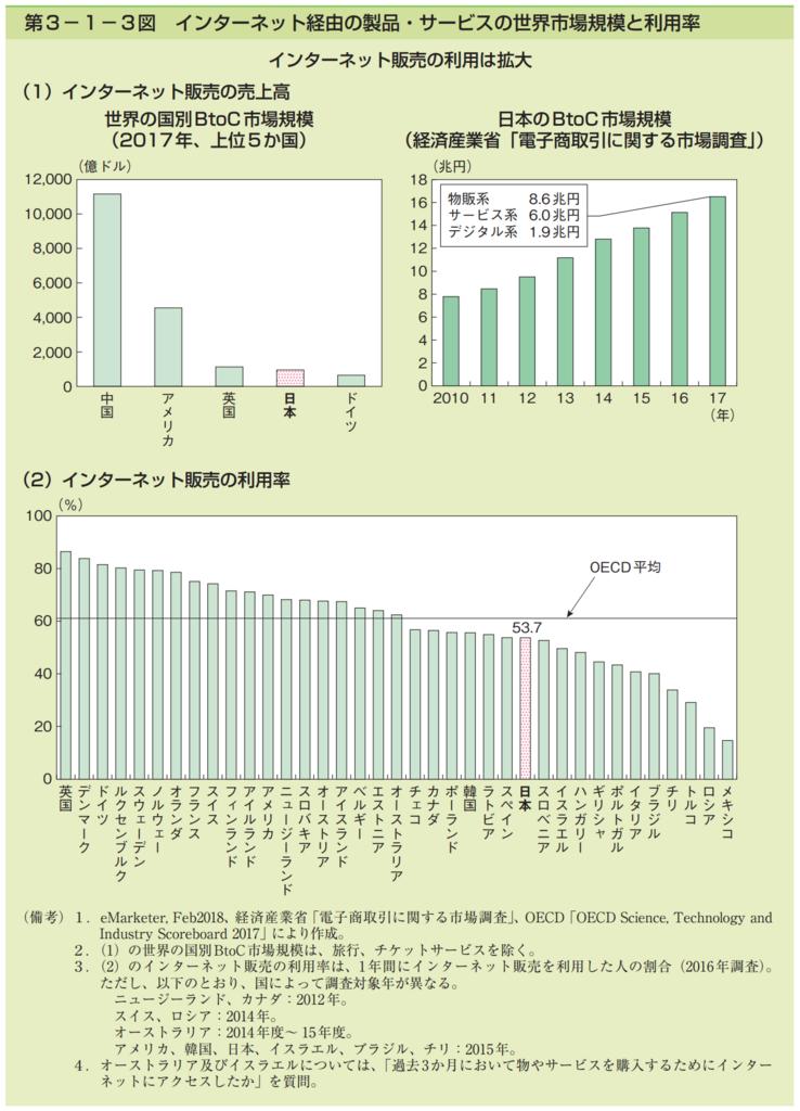 第3−1−3図 インターネット経由の製品・サービスの世界市場規模と利用率。インターネット販売の利用は拡大