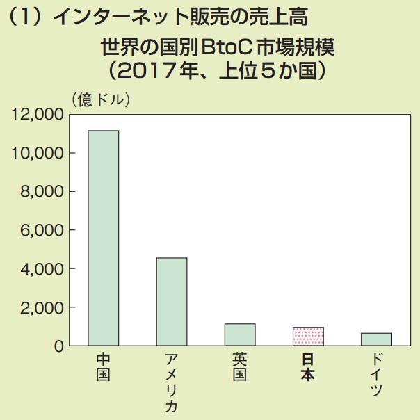 インターネッット販売の売上高 世界の国別 BtoC市場規模