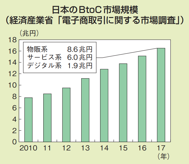 インターネット販売の売上高 日本のBtoC市場規模