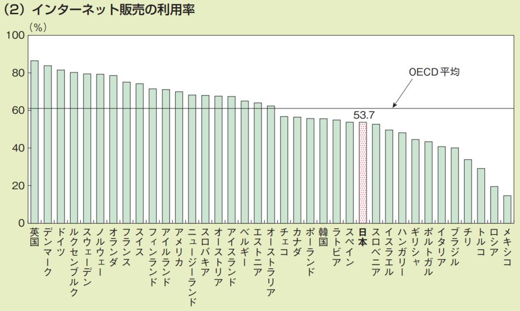 インターネット販売の利用率