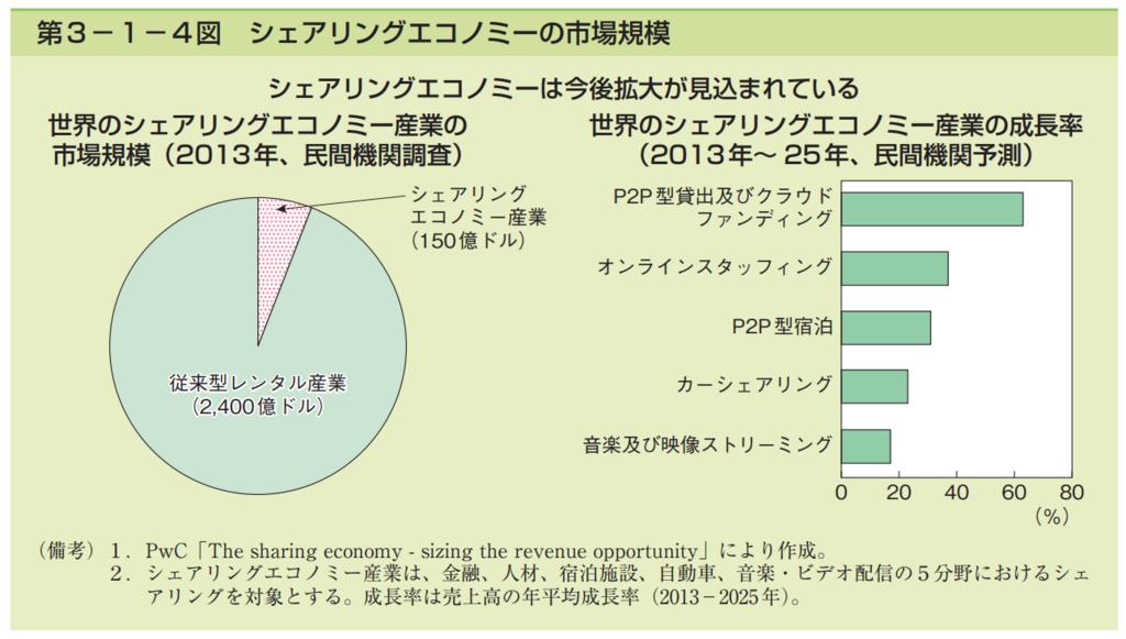 第3−1−4図 シェアリングエコノミーの市場規模