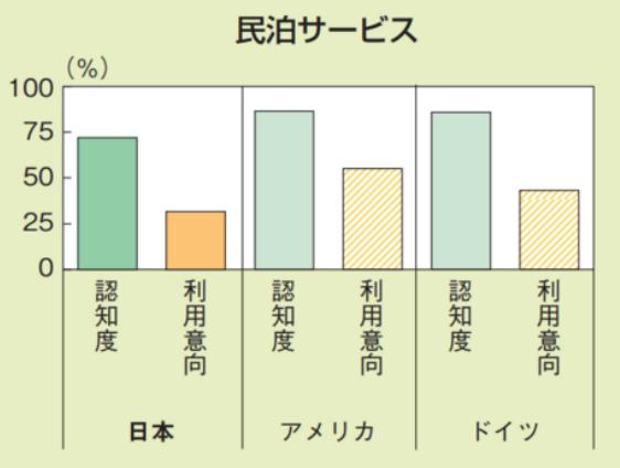 民泊サービスの認知度と利用意向(日本、米国、ドイツ)