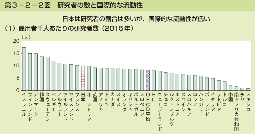 第3−2−2図 研究者の数と国際的な流動性 (1)雇用者千人あたりの研究者数(2015年)