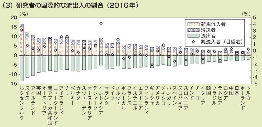 第3−2−2図 研究者の数と国際的な流動性 (3)研究者の国際的な流出入の割合(2016年)