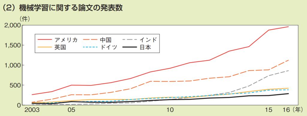 第3−2−3図 科学分野における論文被引用の状況 (2)機械学習に関する論文の発表数