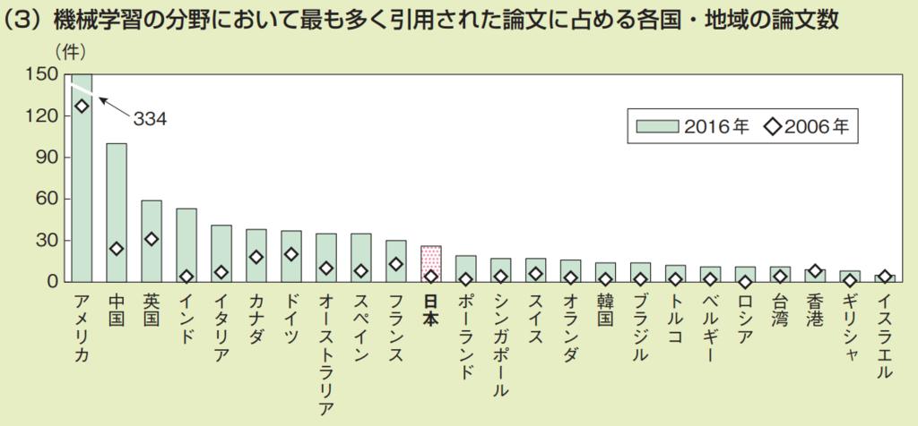 第3−2−3図 科学分野における論文被引用の状況(3)機械学習の分野においてもっとも多く引用された論文に占める各国・地域の論文数