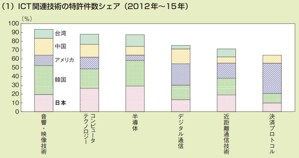 第3−2−4図 ICT関連の特許件数(1)ICT関連技術の特許件数シェア(2012年から2015年)
