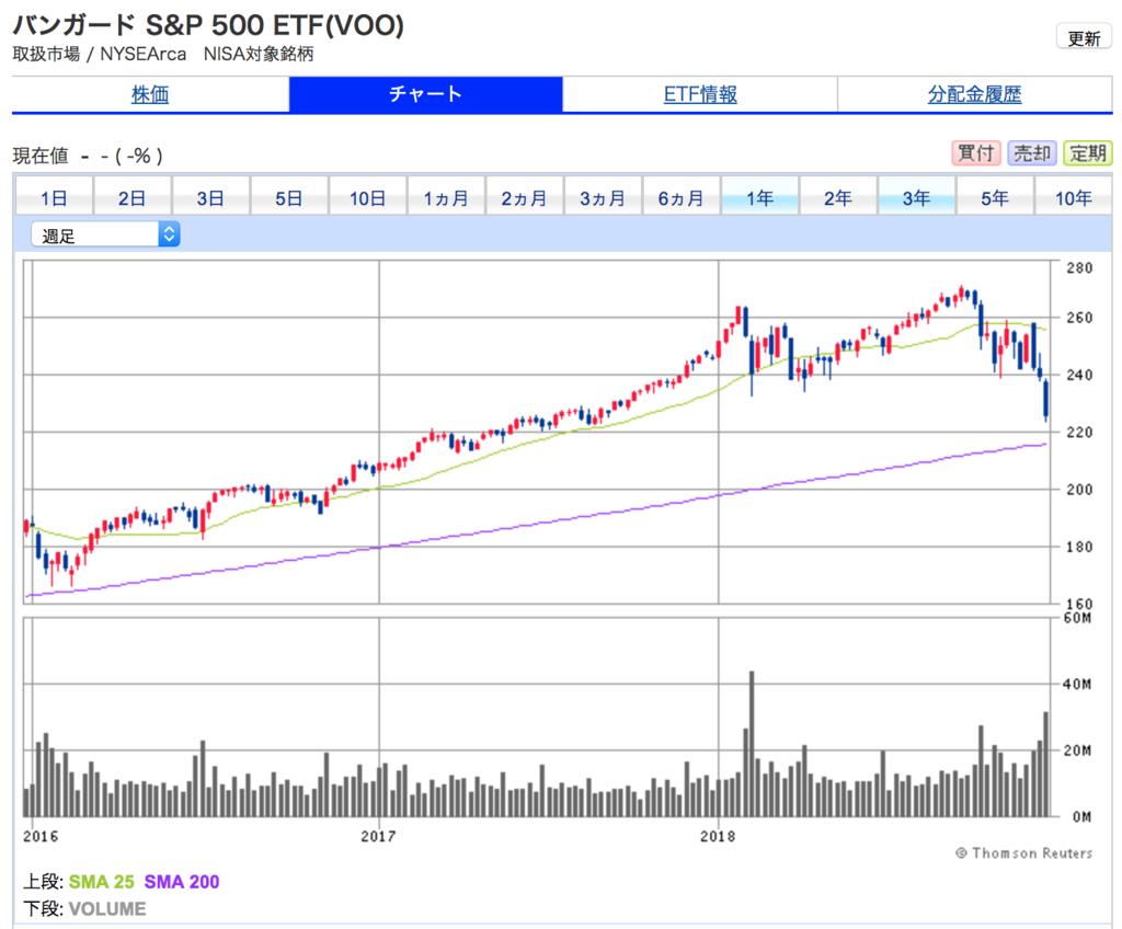 S&P500の3年間チャート。景気後退局面入りが近い。