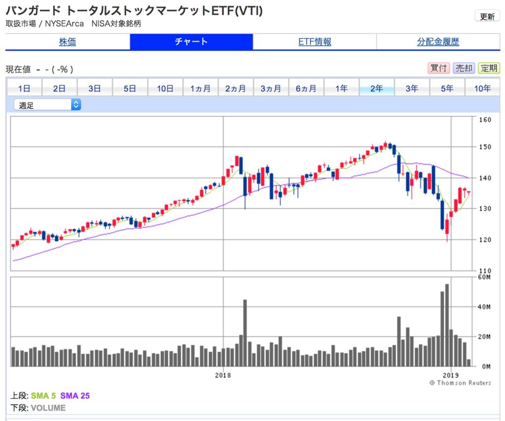 米国株式市場の価格変動 2年間チャート