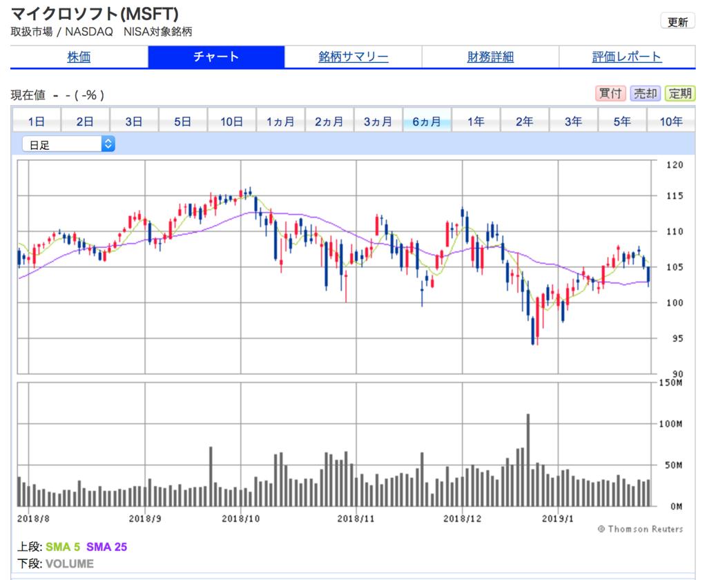 マイクロソフトの6ヶ月株価チャート