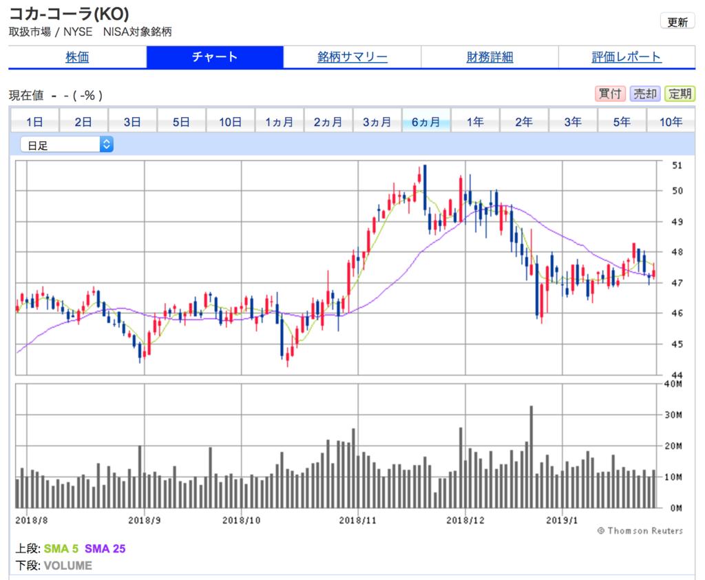 コカ・コーラの6ヶ月間株価チャート