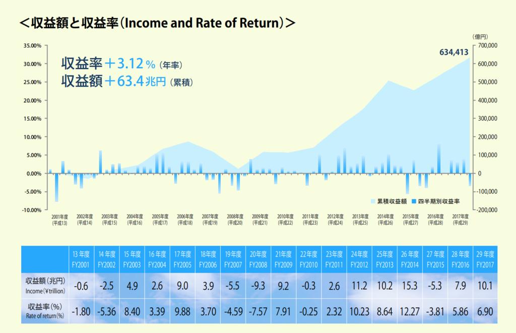 平成13年以降のGPIFの収益額と収益率の推移のグラフ