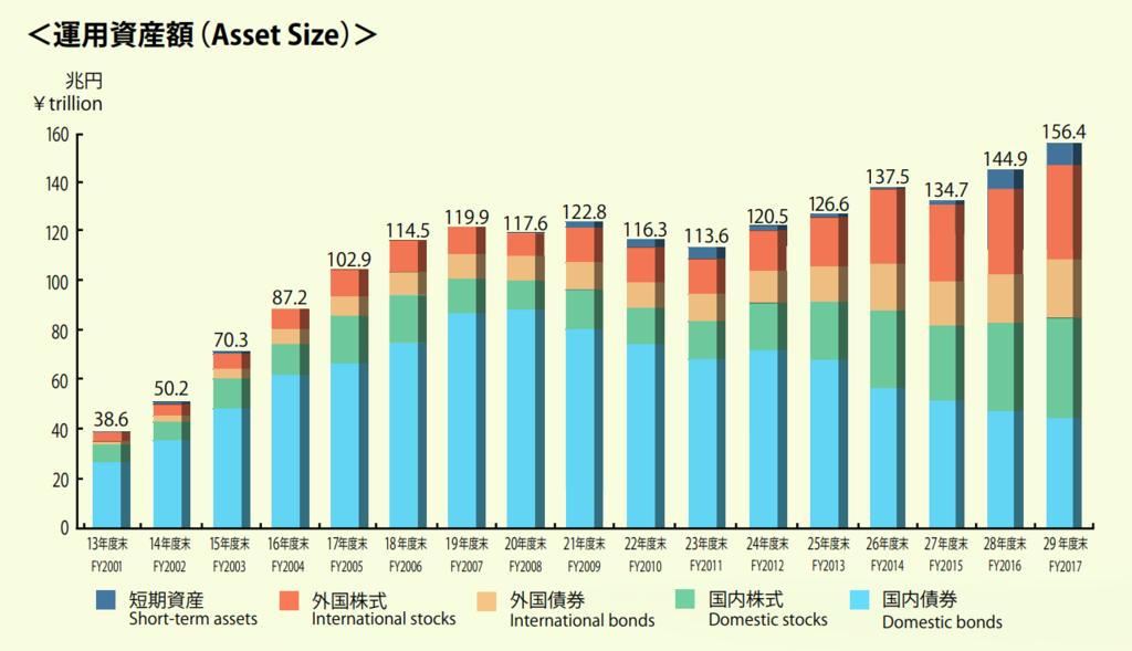 GPIFの運用額(兆円)