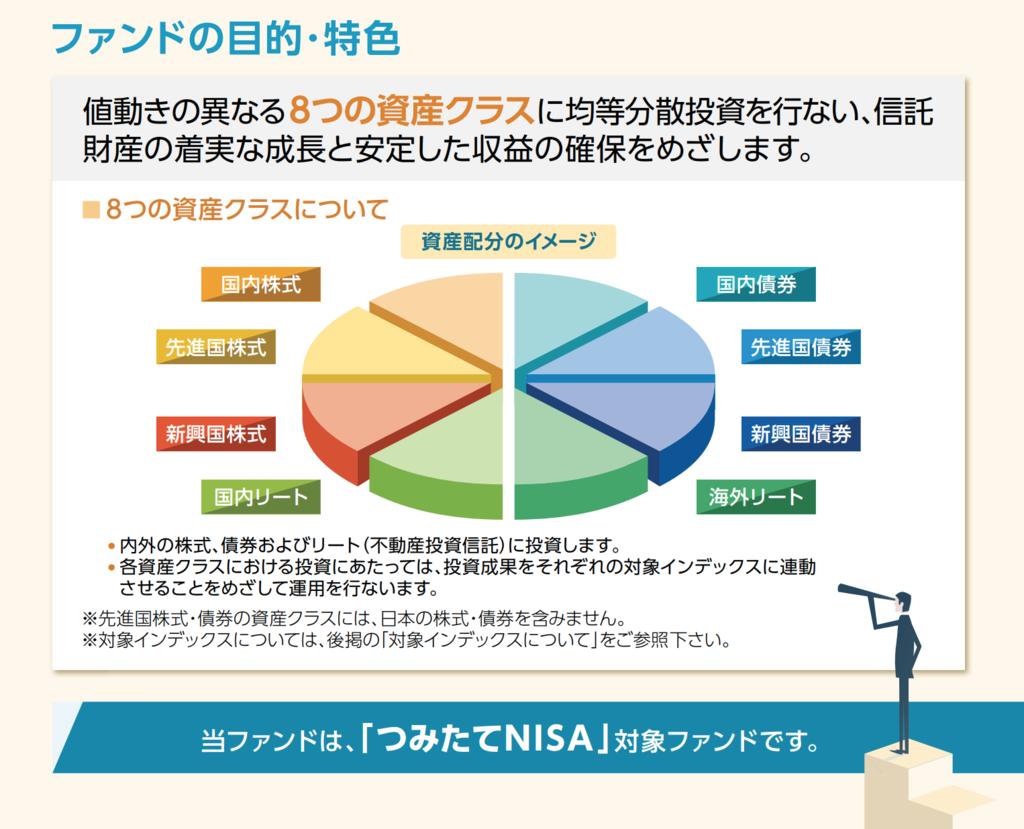 iFree 8資産バランスファンドの資産配分イメージの円グラフ