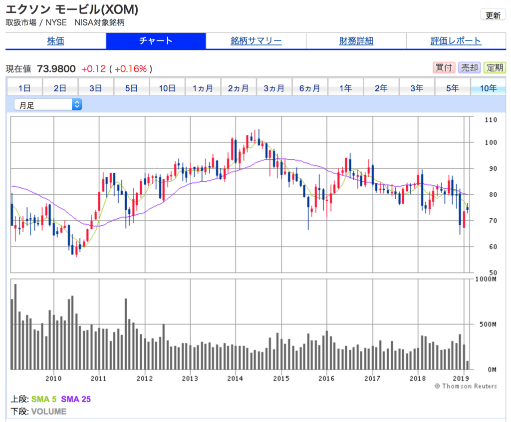 エクソンモービル(XOM)の10年間株価チャート